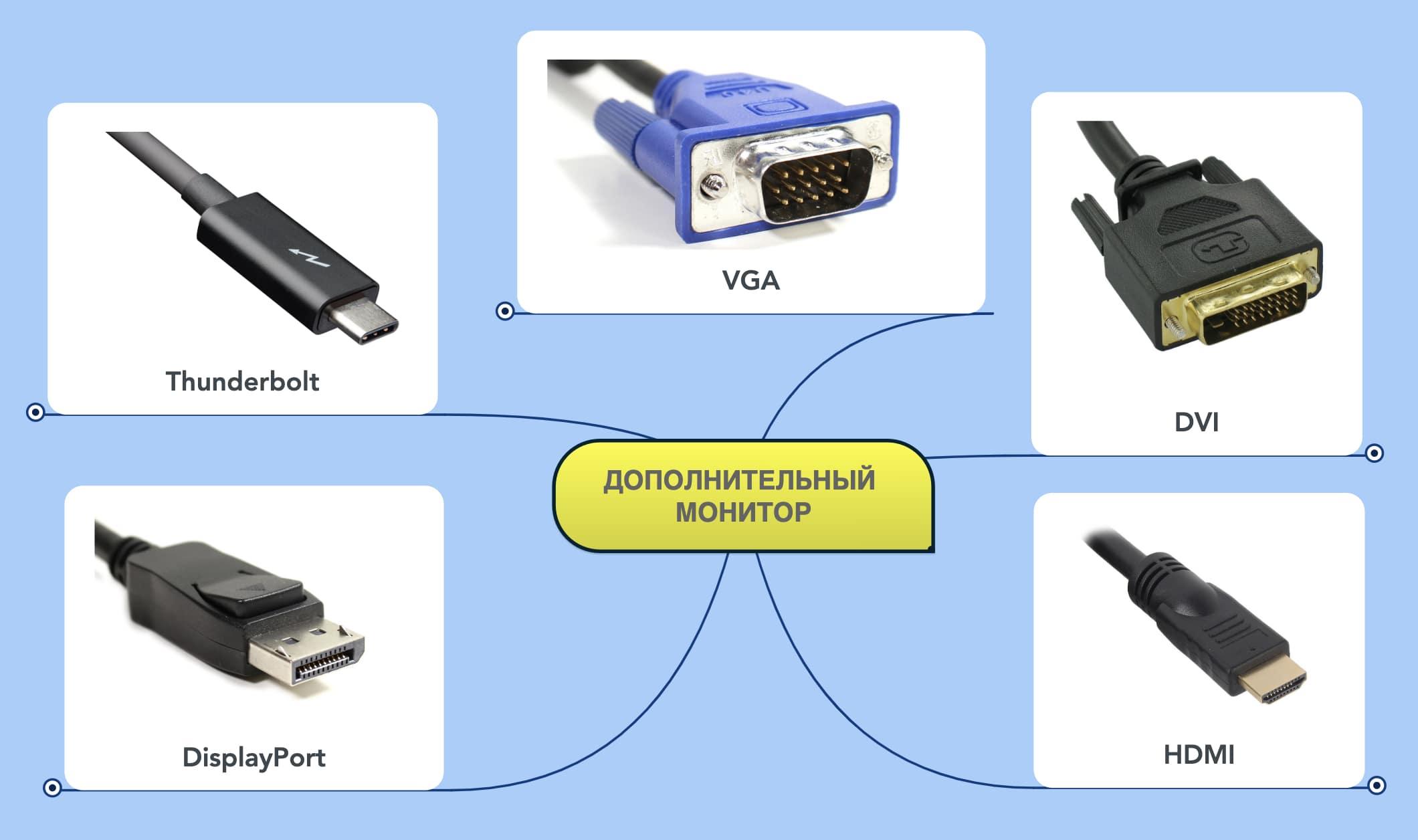 Пять самых известных способов для подключения монитора к компьютеру