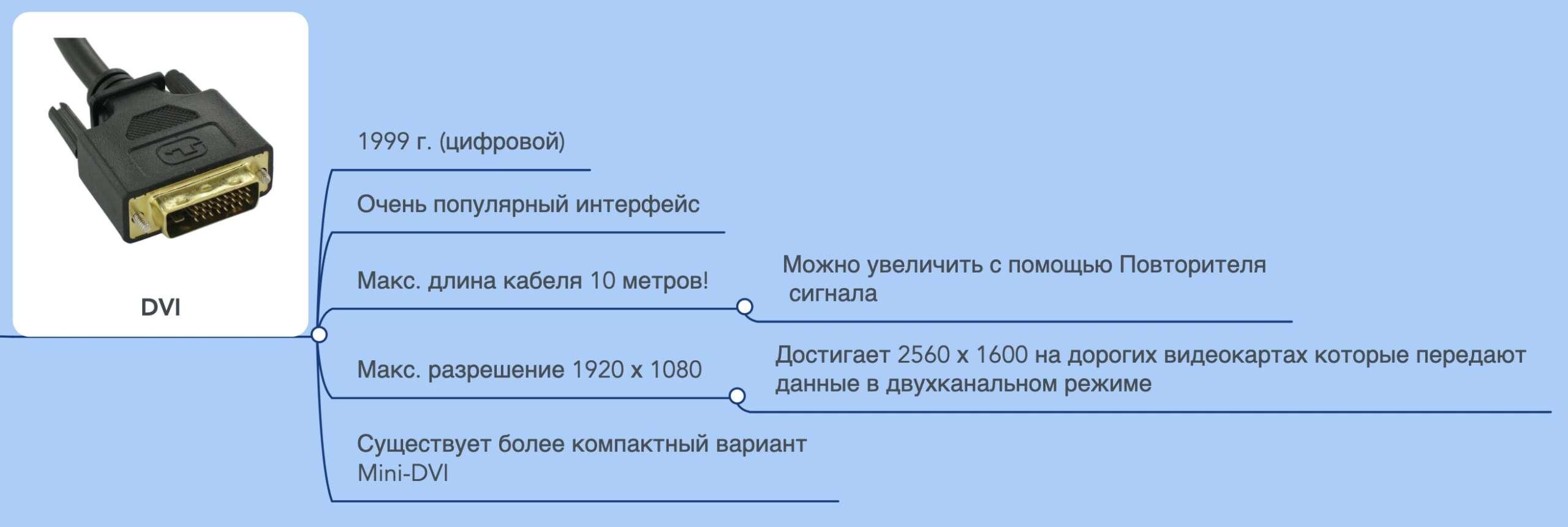 DVI – подробное описание способа для подключения монитора